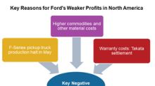 F-Series Production Halt in May Hurt Ford's Profits in Q2 2018