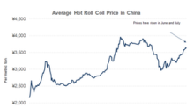 Do China's Steel Prices Have More Room to Run?