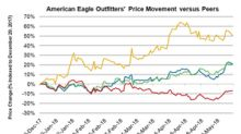 What Could Drive American Eagle Outfitters Stock Going Forward?