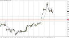 EUR/USD Price Forecast November 17, Technical Analysis
