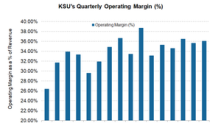 How Kansas City Southern Delivered on 4Q17 Operating Margins