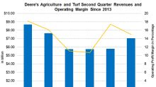 Deere's Agricultural Segment Revenue Rises, Margin Contracts