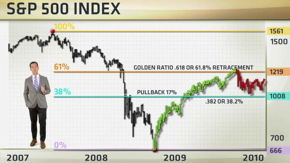 This indicator can make you a lot of money