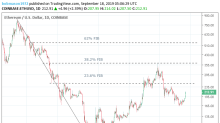 Ethereum Daily Tech Analysis – Resistance Levels in Play – 18/09/19