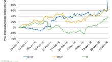 Etsy Stock Jumps over 26% on Higher Fees and Raised Guidance