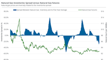 Higher Inventories Might Support Natural Gas's Rise