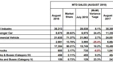 CAMPI/TMA: Vehicle Sales Pick Up in August