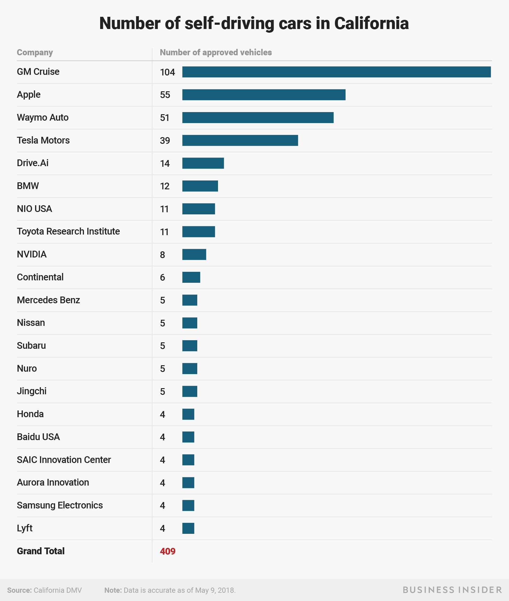 Apple Has The Second Largest Fleet Of Self Driving Cars In