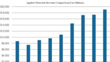 Applied Materials' Target Price Implies a 44% Upside Potential