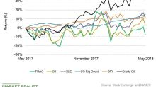 Keane Group's Latest Returns: Must-Knows