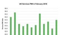 United Kingdom's Services PMI Improved in February