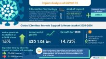 Clientless Remote Support Software Market- Roadmap for Recovery from COVID-19 | Advantage of Superior Customer Experience to Boost the Market Growth | Technavio