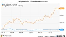 Why Weight Watchers Stock Has Gained 128% in 2018