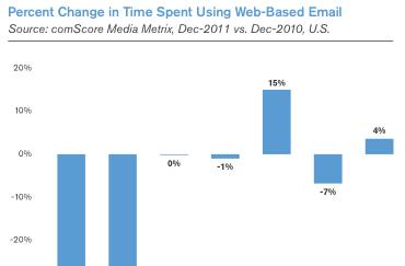 ComScore report finds drastic shift from web-based to mobile email among younger users in past year