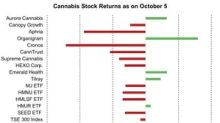 Cannabis Sector Update for the Week Ending October 5