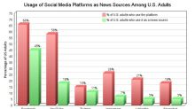 A Foolish Take: A Majority of Americans Get News From Social Media