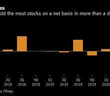 Buffett Shows Faith in Berkshire Portfolio With Record Buybacks