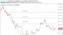 Ethereum and Stellar's Lumen Daily Tech Analysis – 16/10/19