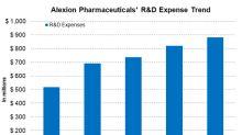 Analyzing Alexion Pharmaceuticals' Operational Performance
