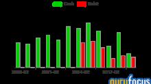 Oakmark International Small Cap Fund's 4th-Quarter Buys