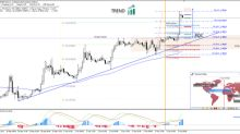 EUR/GBP Strong Marubozu Candle Cues for Continuation