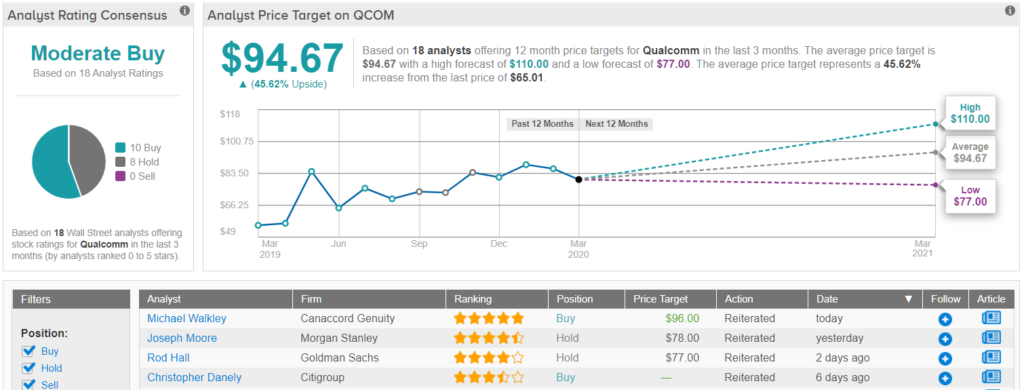 News post image: Top Analyst Cuts Price Target on Qualcomm (QCOM); Keeps His 'Buy' Rating Intact