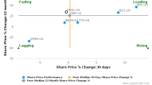 Pool Corp. breached its 50 day moving average in a Bearish Manner : POOL-US : June 23, 2017
