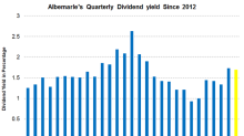 How Is Albemarle's Dividend Yield Trending?