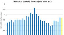 How Is Albemarle's Dividend Yield Trending?