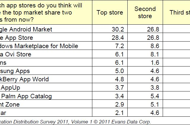 Survey finds BlackBerry developers still profitable, Android Market as the store to watch
