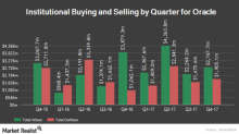 What Oracle's RSI and Volatility Indicate about Its Stock