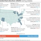 What are the swing states that will decide the election of the US president?