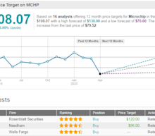 Microchip Boosts Revenue Guidance On Record Bookings