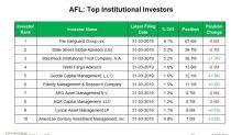 Aflac: Institutional Investors' Activity