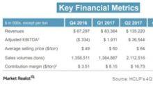 Hi-Crush Partners' Frac Sand Volumes Grew 22% in 4Q17
