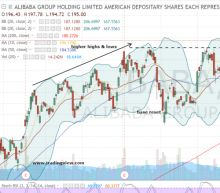 Bears Are in Trouble in Alibaba Group Holding Ltd Stock