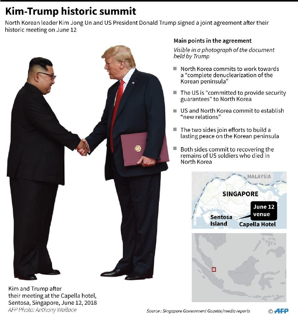 Factfile on the June 12 summit in Singapore between North Korean leader Kim Jong Un and US President Donald Trump (AFP Photo/John SAEKI)