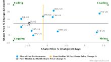 Spire, Inc. (Missouri) breached its 50 day moving average in a Bearish Manner : SR-US : September 22, 2017