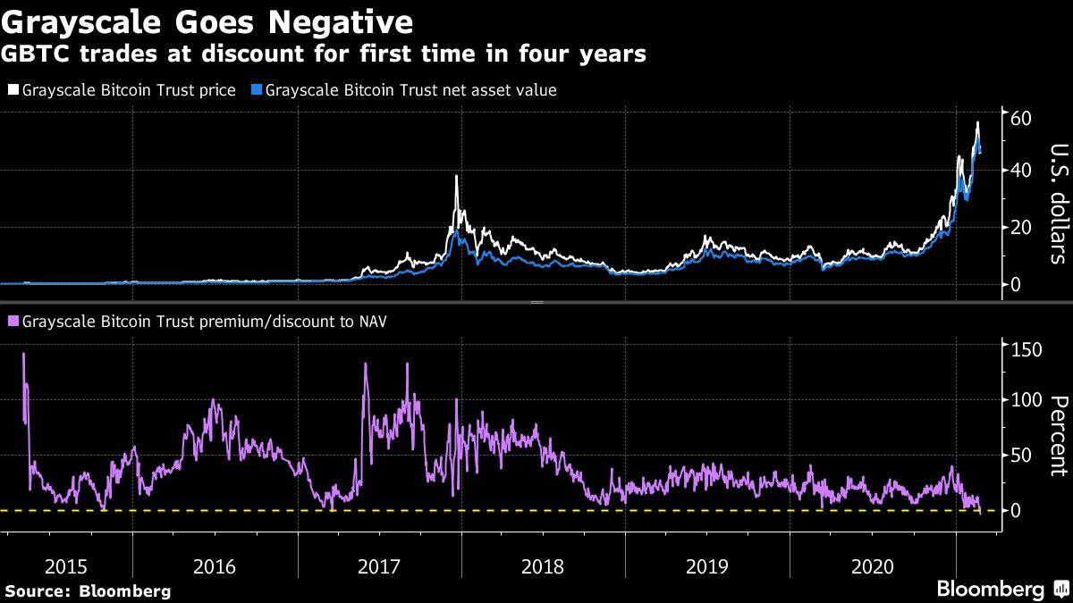 Biggest Bitcoin Fund Sinks to a Discount as Traders Flee