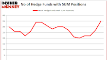 Hedge Funds Have Never Been This Bullish On Summit Materials Inc (SUM)