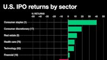 These are the best performing sectors for IPO returns in 2018