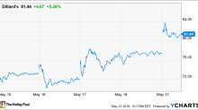 Dillard's Follows Macy's With Solid Sales and Decent Earnings