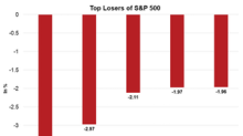 Incyte: S&P 500's Top Loser on January 11
