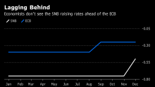 SNB Stays Shackled to Euro Zone After Glimpse of Freedom