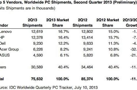 Gartner and IDC: PC shipments dropped about 11 percent in Q2