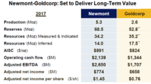 Could the Newmont-Goldcorp Merger Form 'The Go-To Gold Equity'?