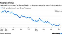 Morgan Stanley Gives Up on Flattening Yield Curve Too Soon