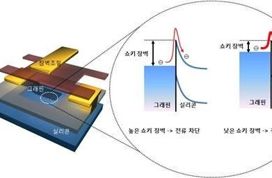 Samsung pushes graphene one step closer to silicon supremacy