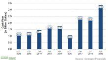 Did ConocoPhillips Generate Positive Free Cash Flow?