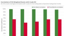 Measuring Oil-Weighted Stocks' Alignment with Oil